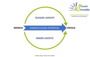 Maklercoaching, Mensch und Immobilie, Erfolgsmodell von Maria Liebig