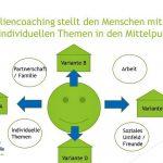 neue Wohnformen-Immobiliencoaching-Veränderungsbegleitung-Mensch und Immobilie